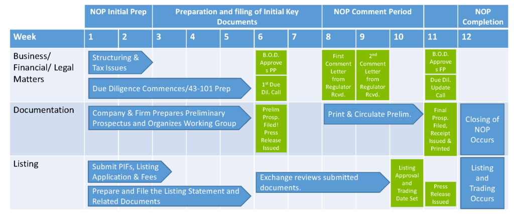 Non-Offering Prospectus Listing - Process Chart